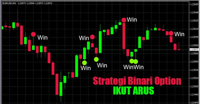 Strategi Binari Option Ikut Arus